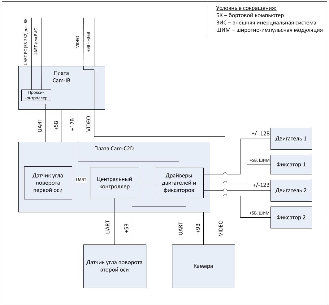 Система стабилизации и управления видеокамерой::Структурная схема системы