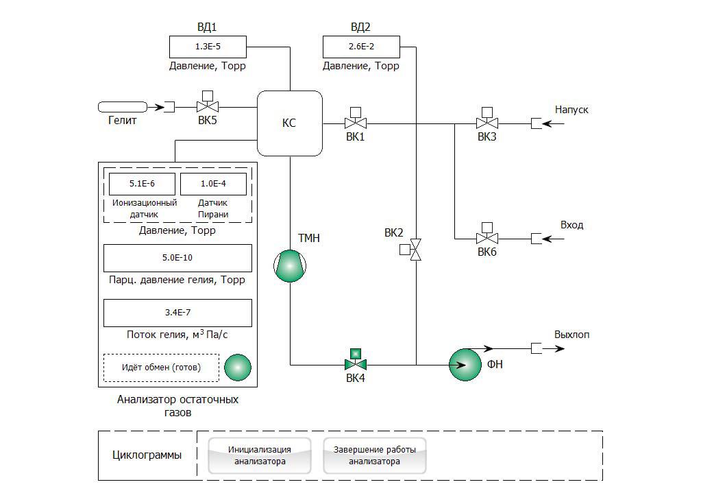 Пневматическая схема установки::Экран управления