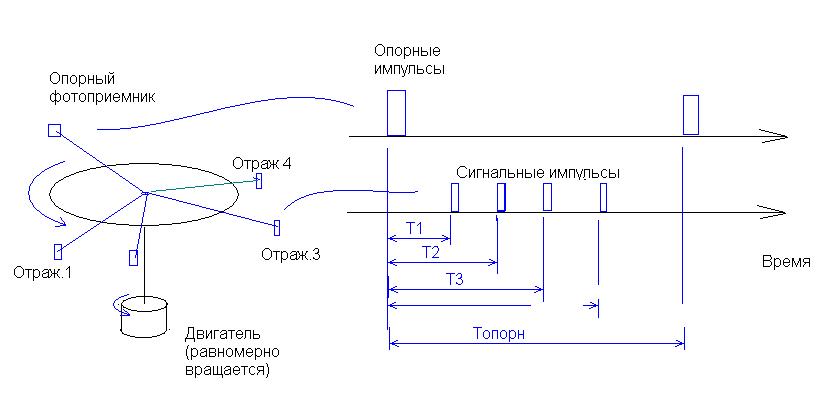 Принципиальная схема работы Угломера